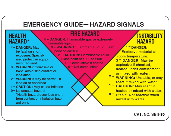 """White 2-1/2"""" x 4"""" Chemical Hazard Communication Labels  - With Imprint: EMERGENCY GUIDE - HAZARD SIGNALS ..."""